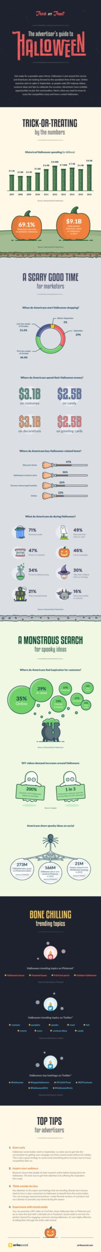 the opportunities of halloween marketing infographic