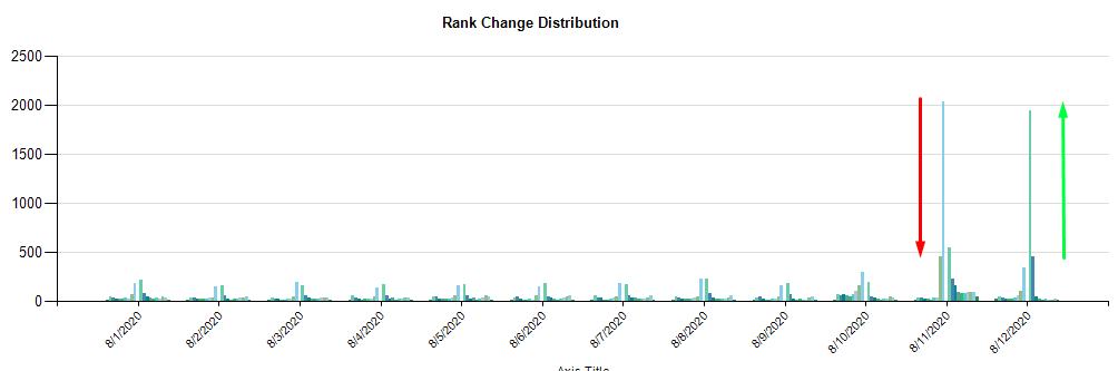 Boostability Data on August 10 Glitch