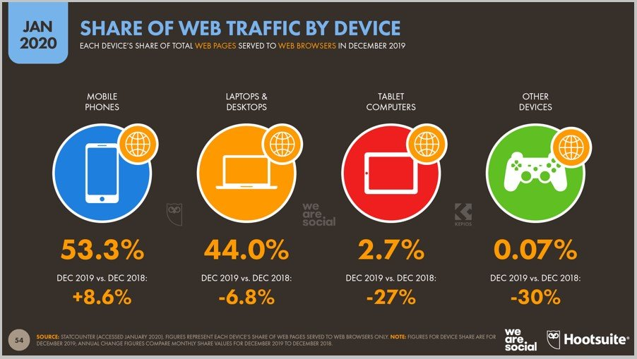 share of web traffic by device January 2020 Hootsuite