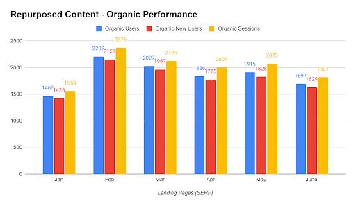 bar chart of organic performance for repurposed articles